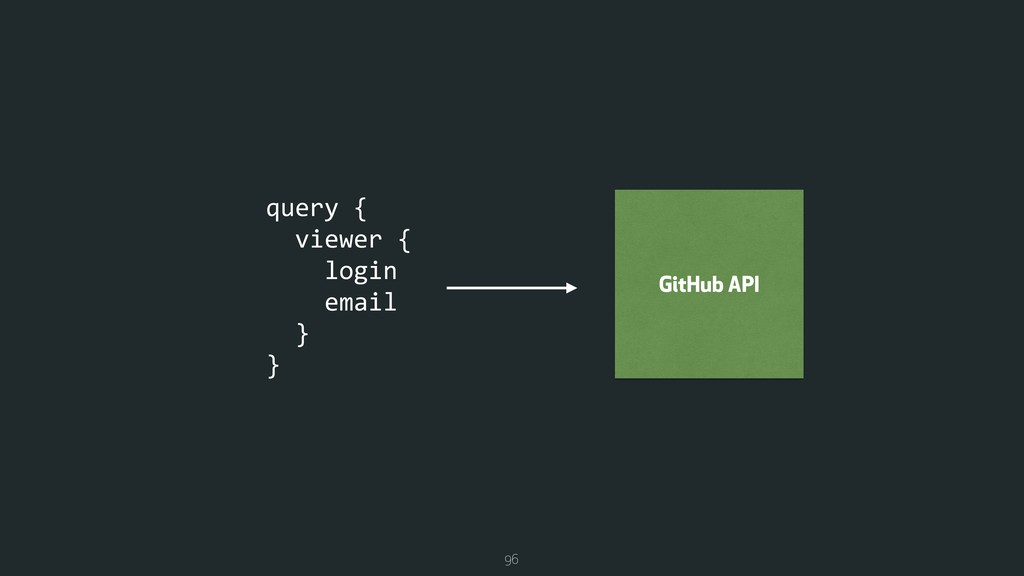 96 query { viewer { login email } } GitHub API