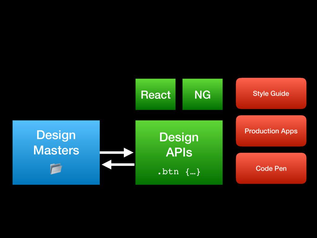 Design Masters  Design APIs .btn {…} Style Gui...