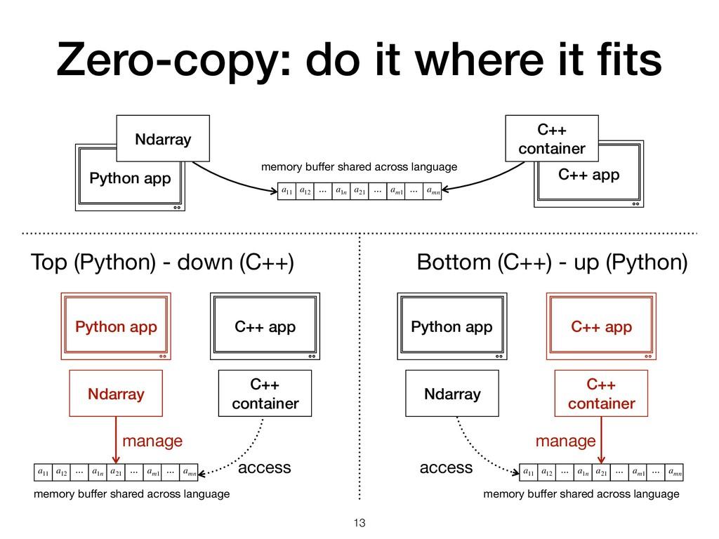 Zero-copy: do it where it fits Python app C++ ap...
