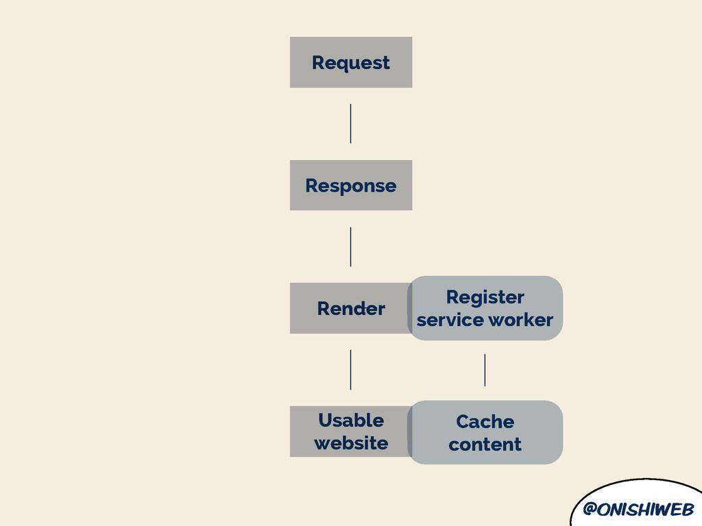 @onishiweb Register service worker Cache conten...