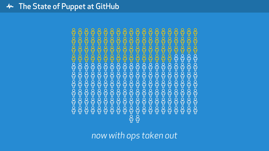 """ The State of Puppet at GitHub % % % % % % % %..."