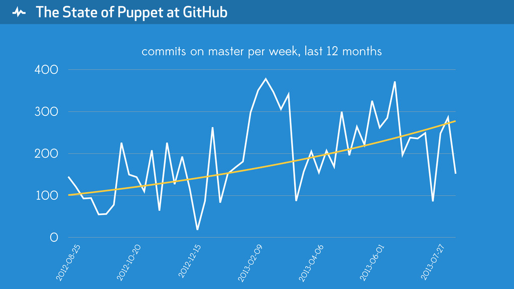 """ The State of Puppet at GitHub 0 100 200 300 4..."