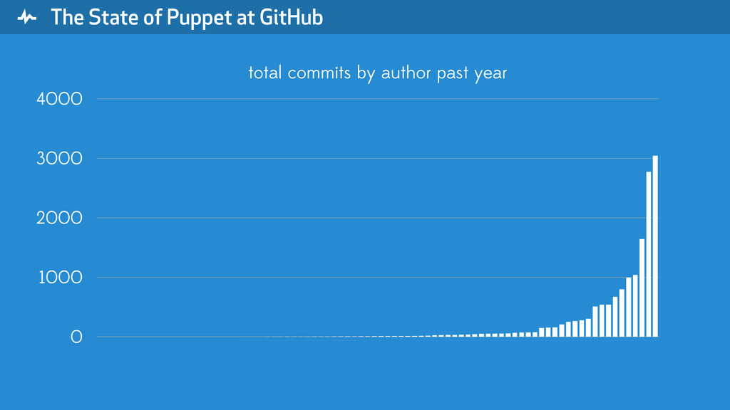 """ The State of Puppet at GitHub 0 1000 2000 300..."