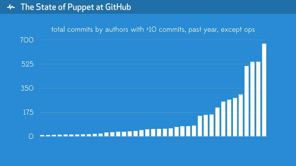 """ The State of Puppet at GitHub 0 175 350 525 7..."