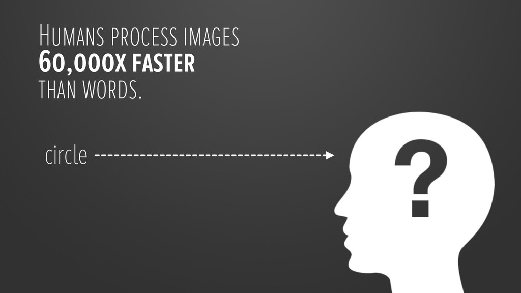 Humans process images 60,000x faster than words...