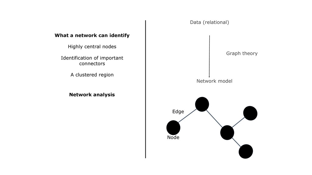 Data (relational) Node Edge Network model Graph...