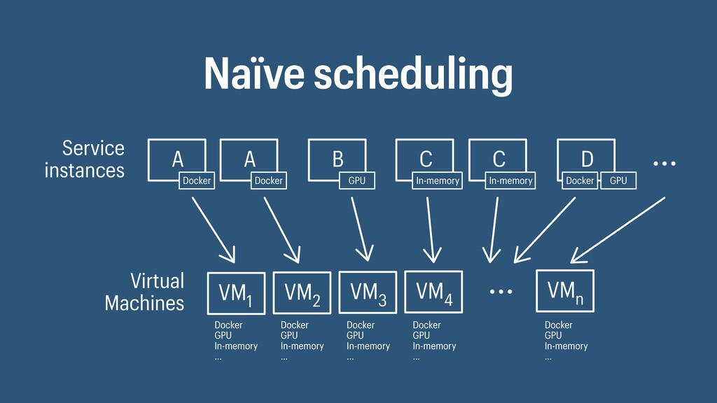 Naïve scheduling Service instances Virtual Mach...