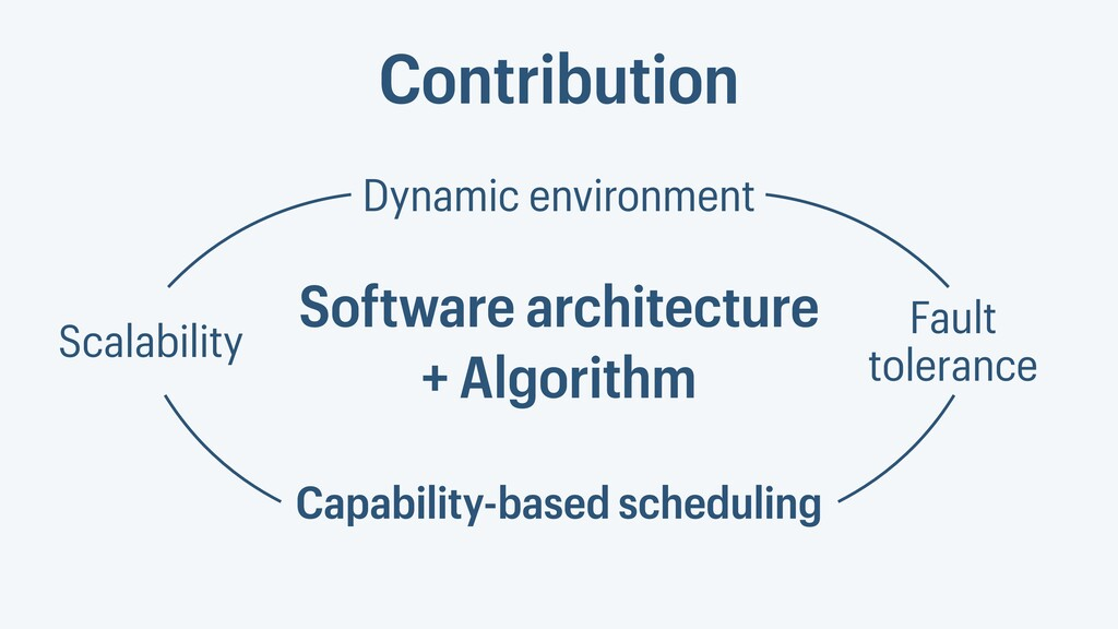 Contribution Dynamic environment Capability-bas...
