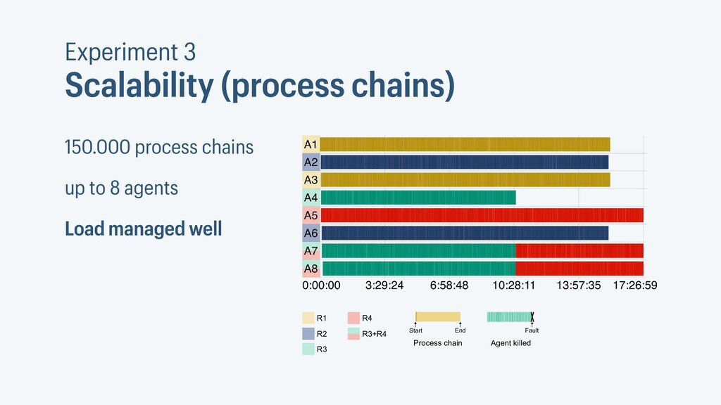 Experiment 3 Scalability (process chains) 150.0...