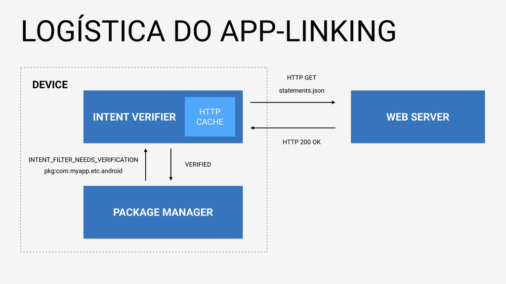 LOGÍSTICA DO APP-LINKING PACKAGE MANAGER INTENT...
