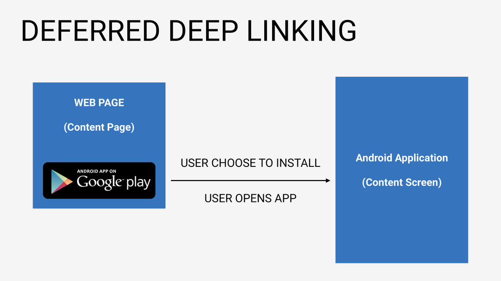 DEFERRED DEEP LINKING WEB PAGE (Content Page) A...