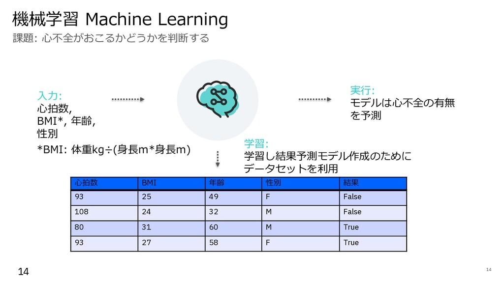 機械学習 Machine Learning 14 14 課題: ⼼不全がおこるかどうかを判断す...