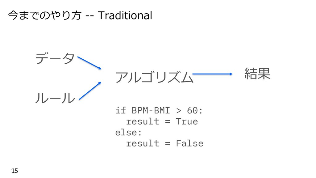 今までのやり⽅ -- Traditional 15 データ ルール if BPM-BMI > ...