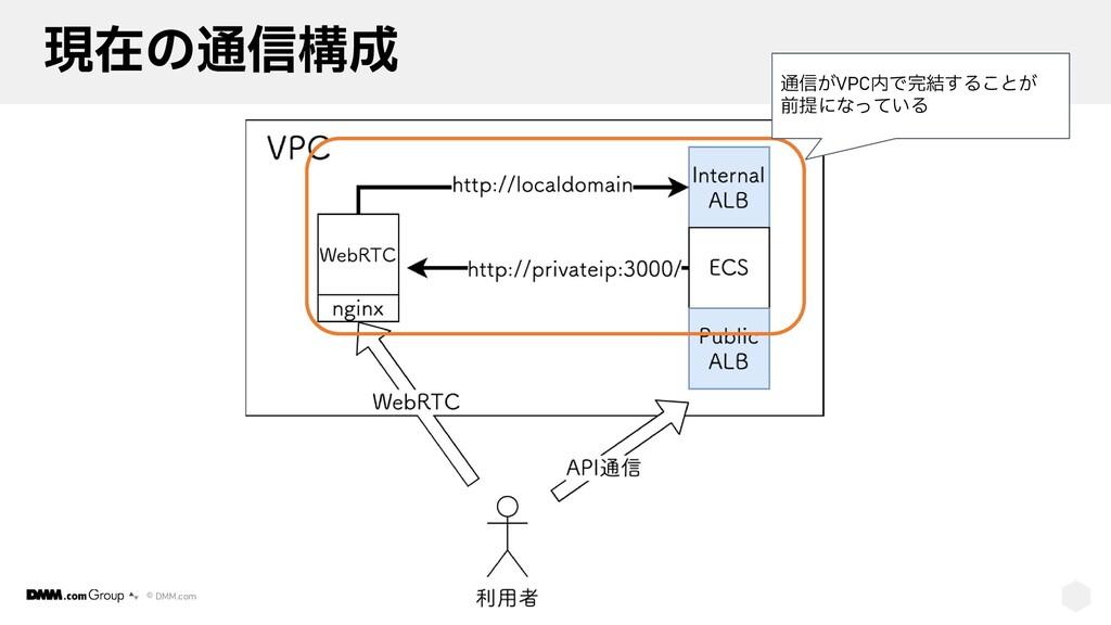© DMM.com 現在の通信構成 通信がVPC内で完結することが 前提になっている