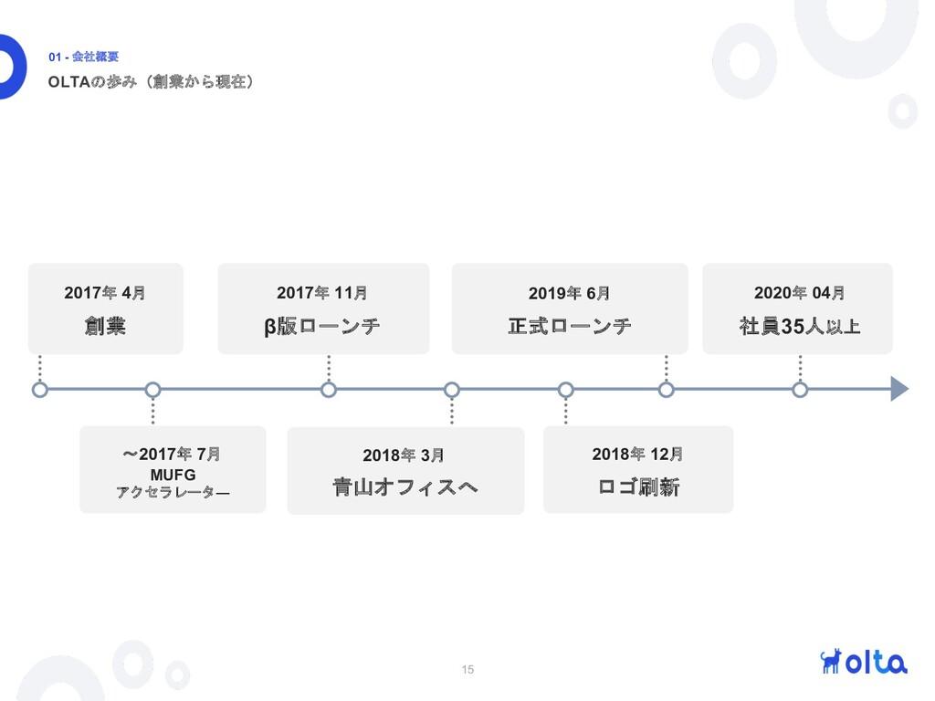 15 OLTAの歩み(創業から現在) 01 - 会社概要 2017年 4月 創業 〜2017年...