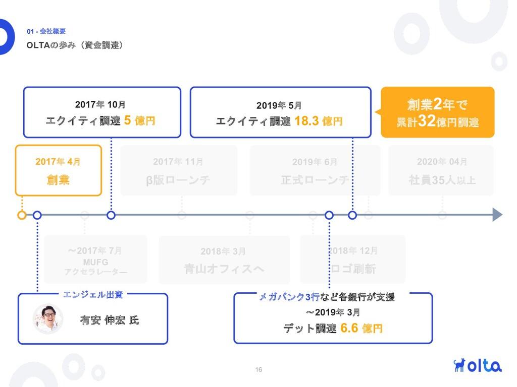 16 OLTAの歩み(資金調達) 01 - 会社概要 〜2017年 7月 MUFG アクセラレ...