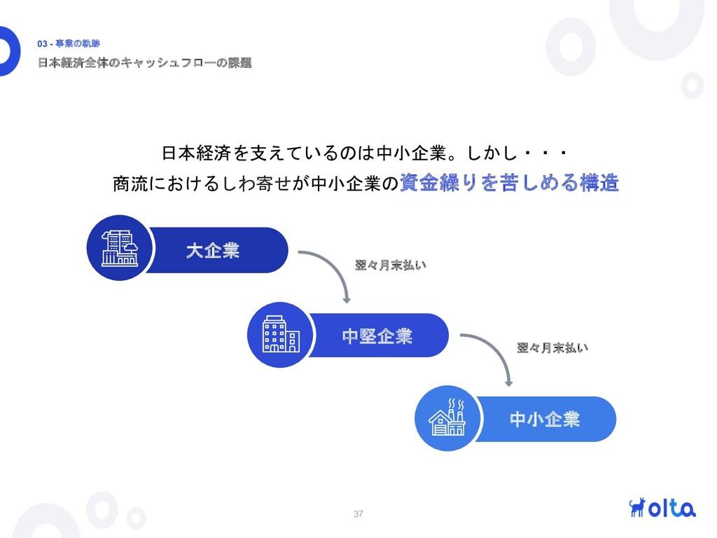 37 日本経済全体のキャッシュフローの課題 03 - 事業の軌跡 日本経済を支えているのは中小...