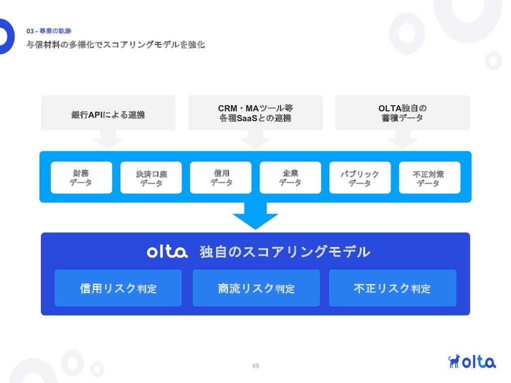 49 与信材料の多様化でスコアリングモデルを強化 03 - 事業の軌跡 銀行APIによる連携 ...