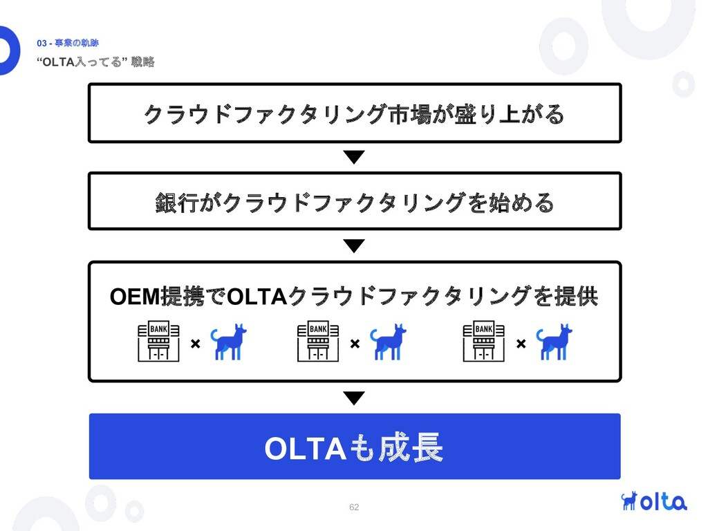 "62 ""OLTA入ってる"" 戦略 03 - 事業の軌跡 OLTAも成長 クラウドファクタリング..."