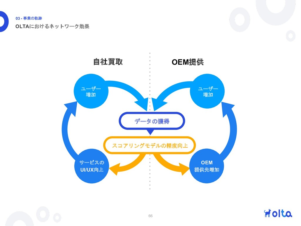 66 OLTAにおけるネットワーク効果 03 - 事業の軌跡 自社買取 OEM提供 サービスの...