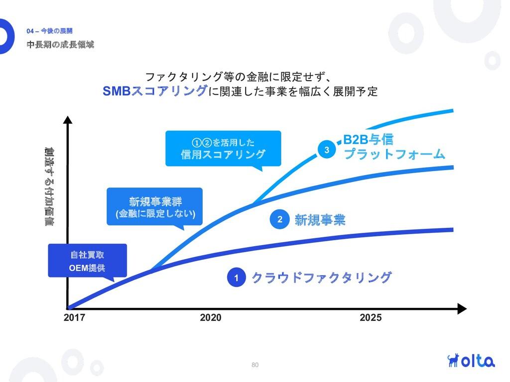 80 中長期の成長領域 04 – 今後の展開 ①②を活用した 信用スコアリング B2B与信 プ...
