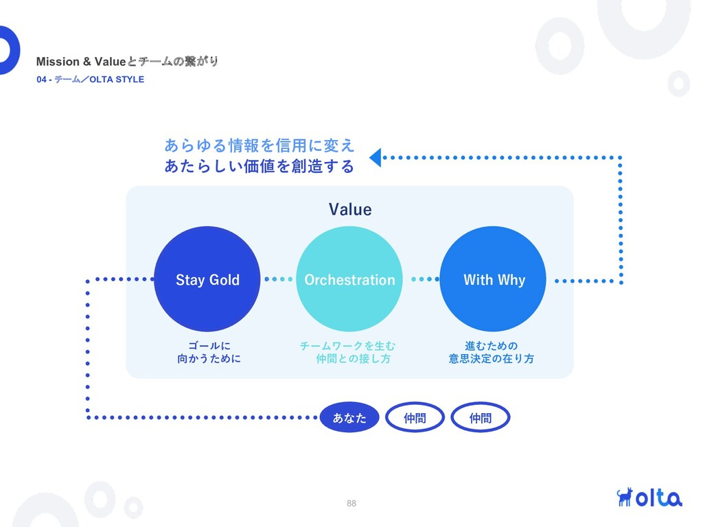 88 Value Stay Gold Orchestration With Why あなた 仲...