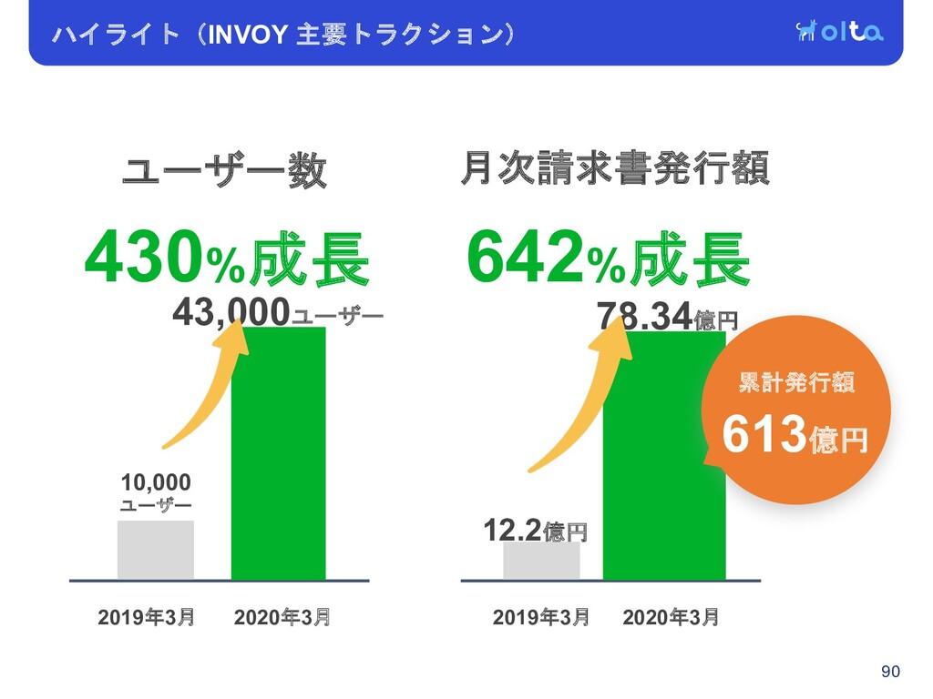 ハイライト(INVOY 主要トラクション) 90 10,000 ユーザー ユーザー数 43,0...