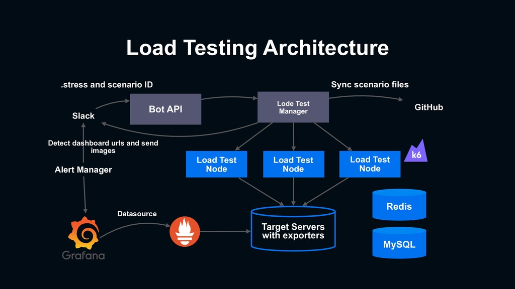 Load Testing Architecture Slack Bot API Lode Te...