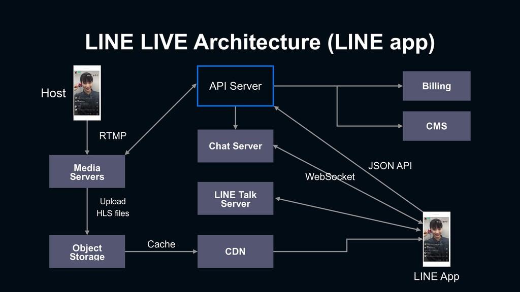 Object Storage Media Servers Host CDN LINE Talk...