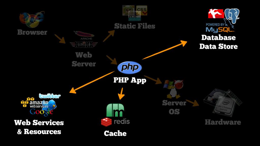 Browser Web Server Static Files PHP App Server ...