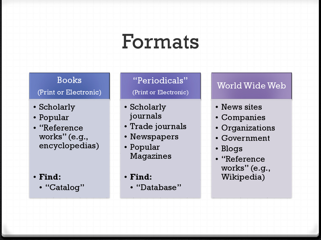 Formats Books (Print or Electronic) • Scholarly...