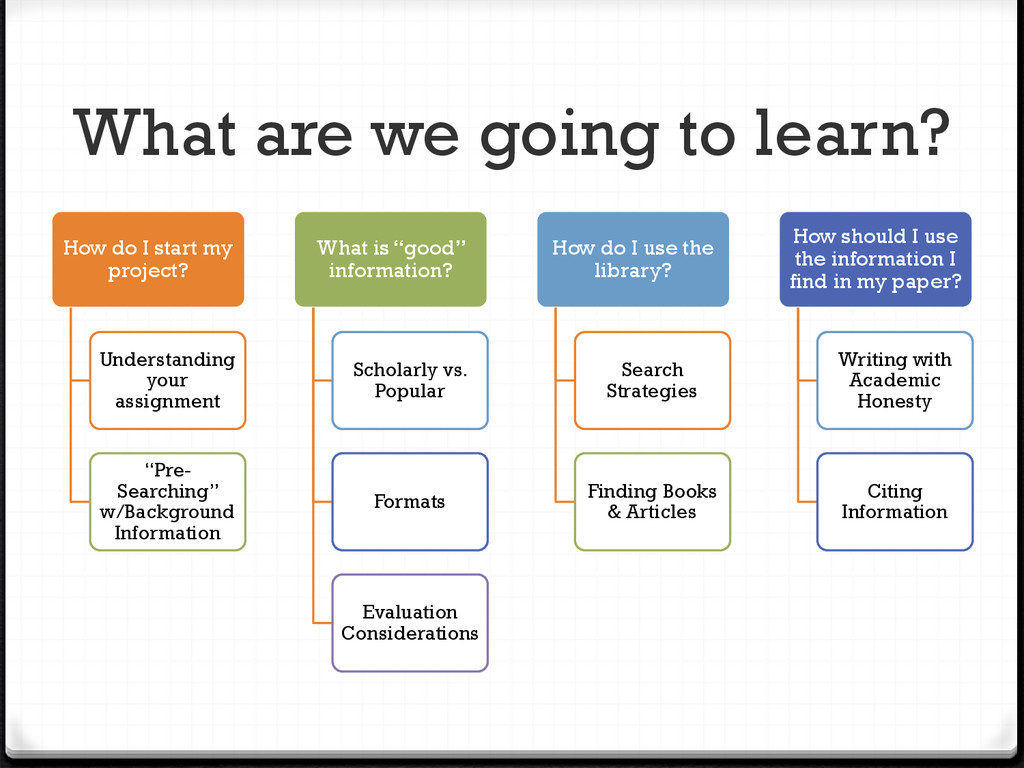 What are we going to learn? How do I start my p...