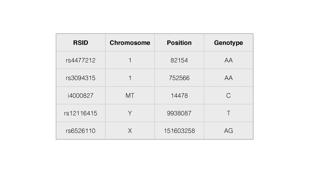 RSID Chromosome Position Genotype rs4477212 1 8...