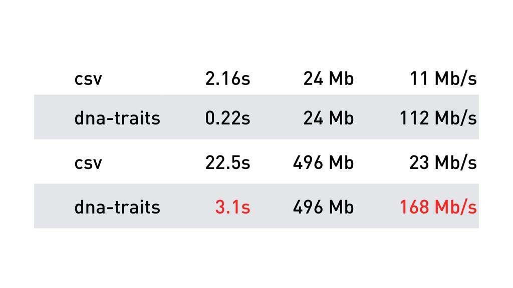 csv 2.16s 24 Mb 11 Mb/s dna-traits 0.22s 24 Mb ...
