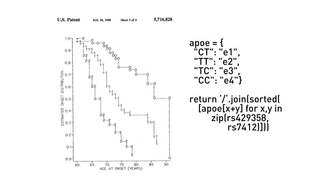 """apoe = { """"CT"""": """"e1"""", """"TT"""": """"e2"""", """"TC"""": """"e3"""", """"C..."""