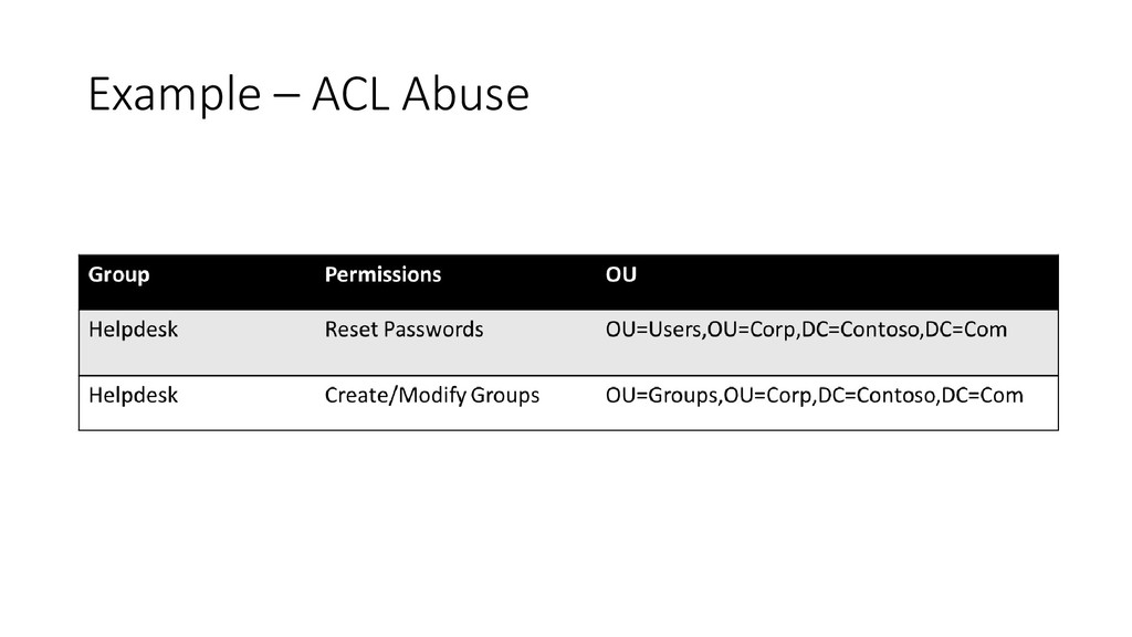 Example – ACL Abuse