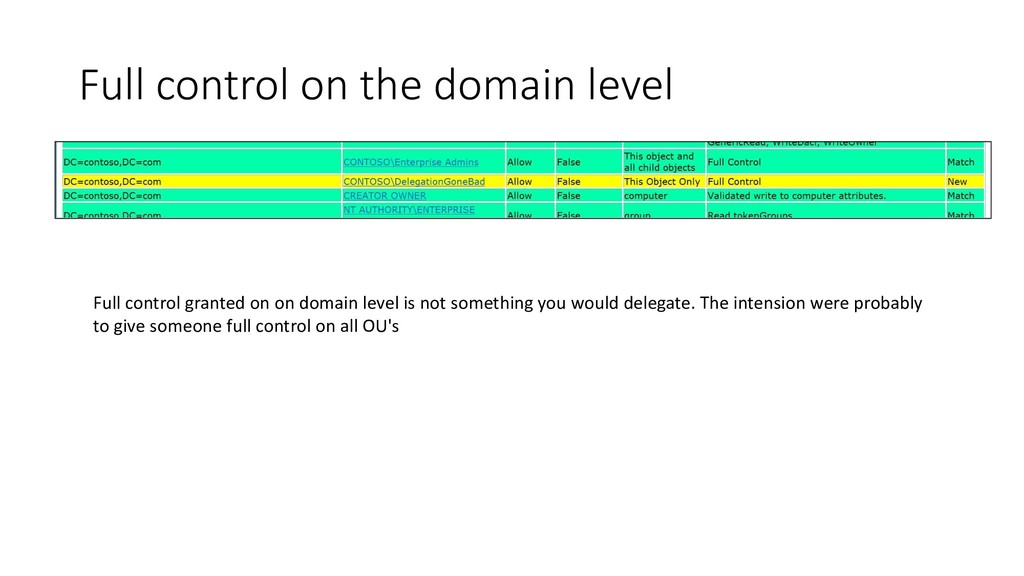 Full control on the domain level Full control g...