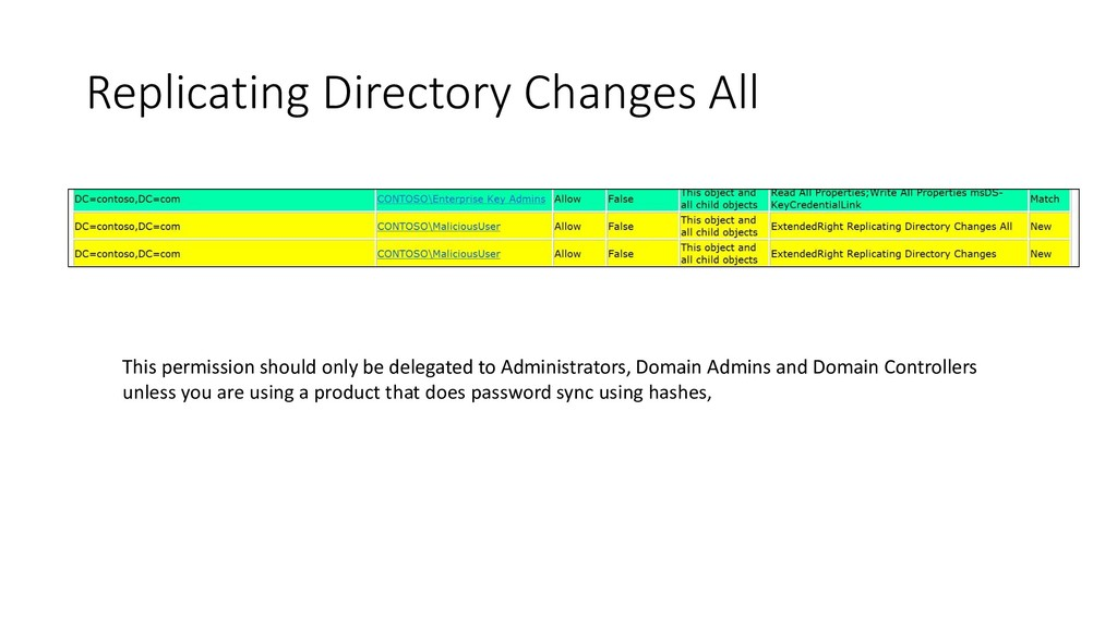 Replicating Directory Changes All This permissi...