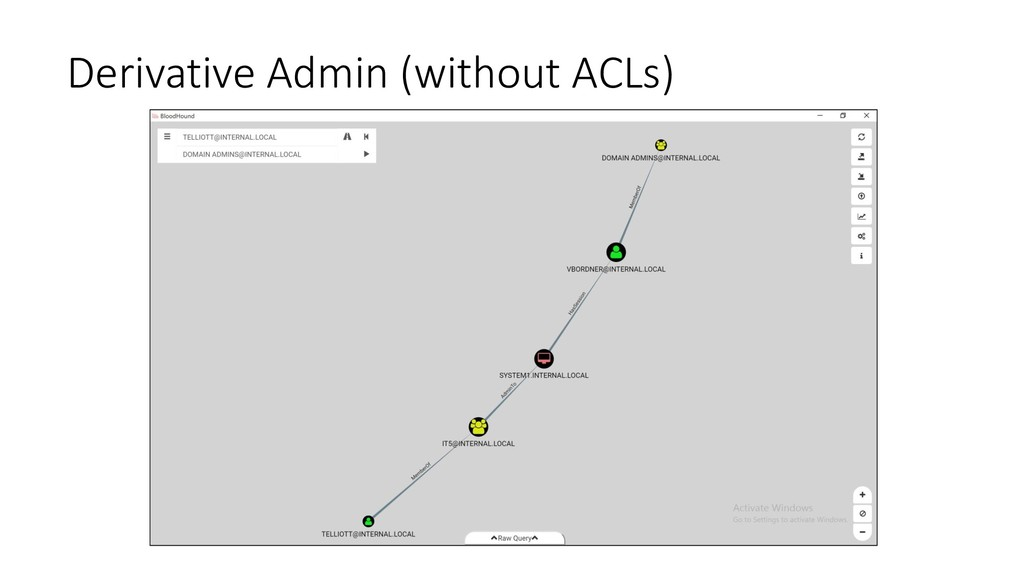 Derivative Admin (without ACLs)