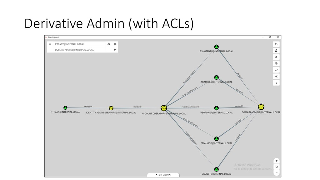 Derivative Admin (with ACLs)