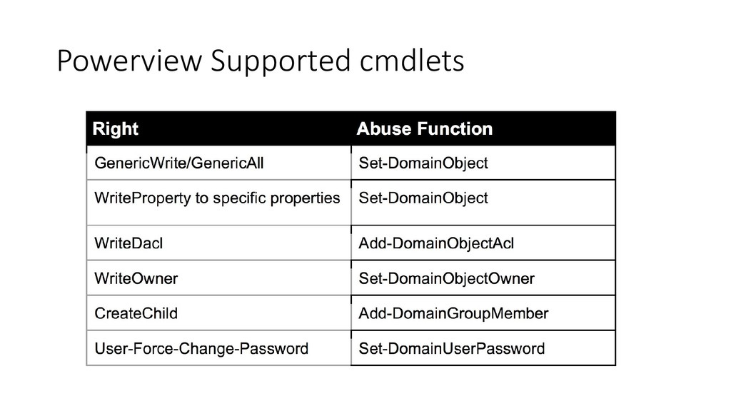 Powerview Supported cmdlets