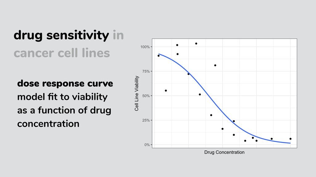 drug sensitivity in cancer cell lines dose resp...