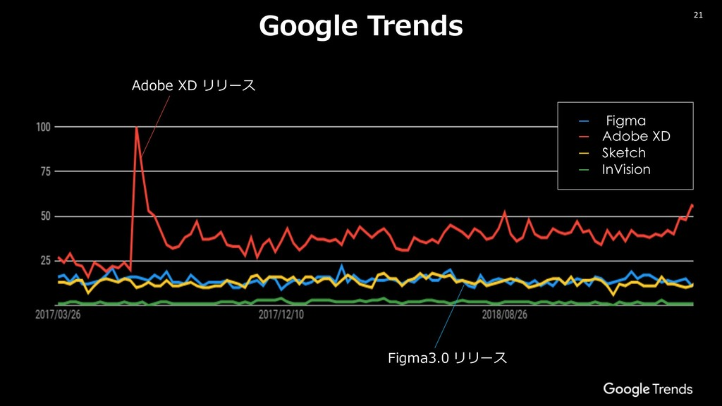 21 Google Trends ─ Figma ─ Adobe XD ─ Sketch ─ ...