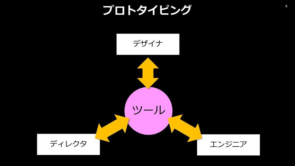 8 プロトタイピング デザイナ ディレクタ エンジニア ツール