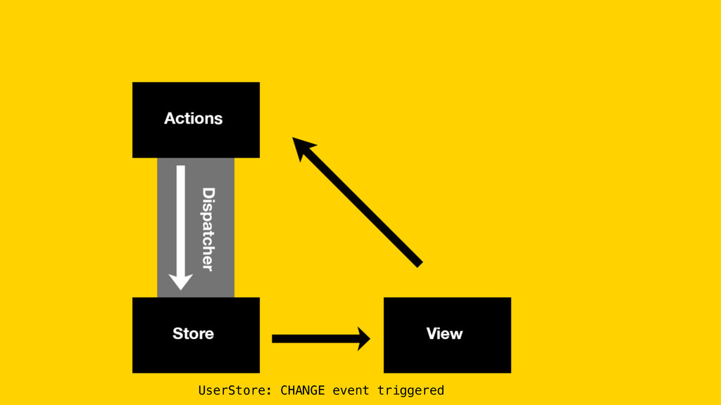 UserStore: CHANGE event triggered