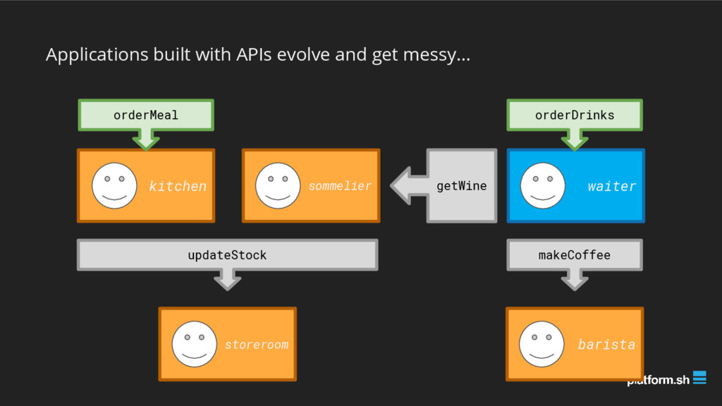 Applications built with APIs evolve and get mes...