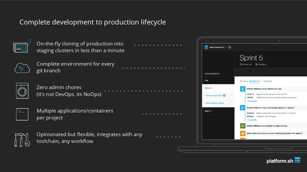 Complete development to production lifecycle Op...