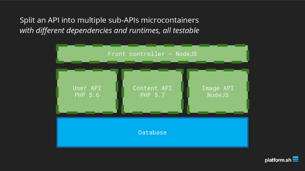 Split an API into multiple sub-APIs microcontai...