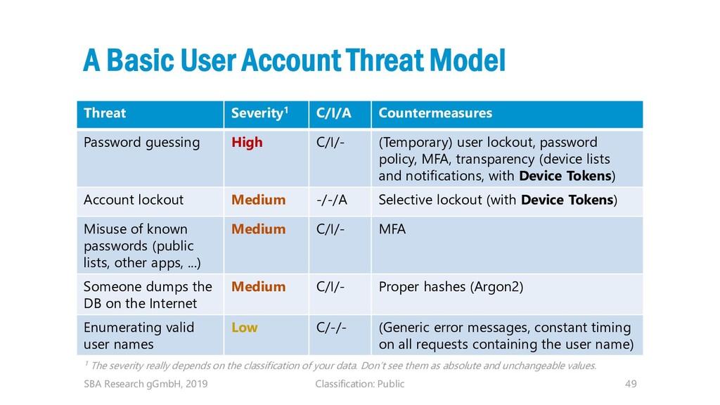 Classification: Public 49 A Basic User Account ...