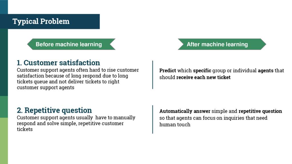 Typical Problem 1. Customer satisfaction Custom...